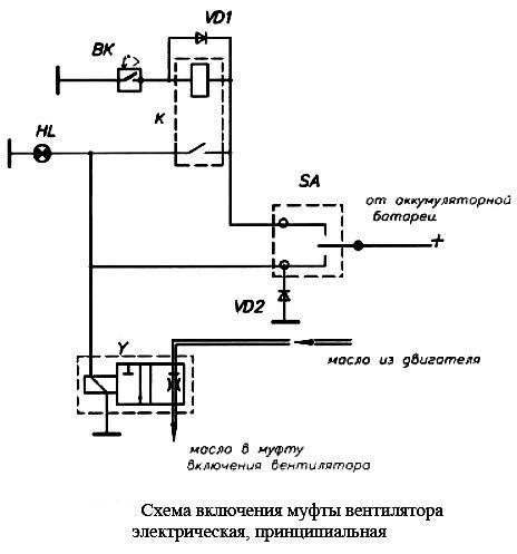 привод вентилятора ЯМЗ 238