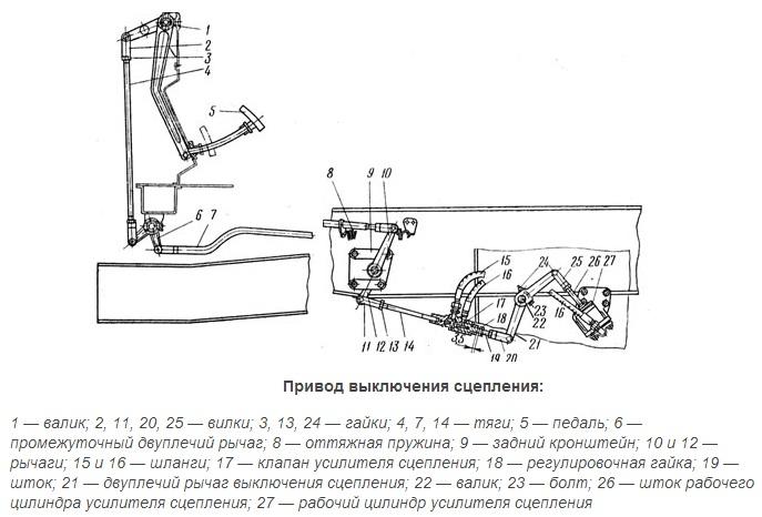 Как видим, схема сцепления МАЗ