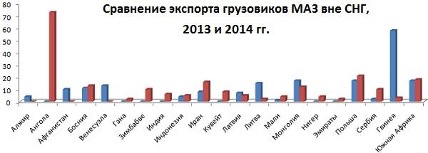 Экспорт грузовиков МАЗ вне СНГ сравнение 2013 и 2014 гг.