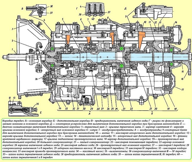 Изучите схему коробки передач