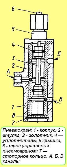 Полная схема переключения КПП