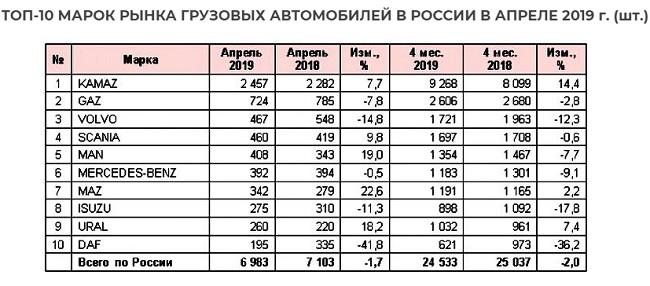 рынок грузовых автомобилей в РФ 2019 гг