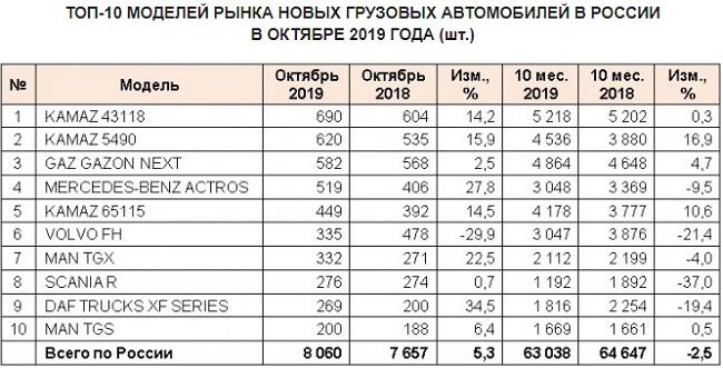 Рынок грузового автотранспорта - МАЗ на седьмом месте.