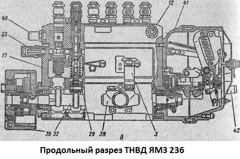 ТНВД ЯМЗ 236 фото