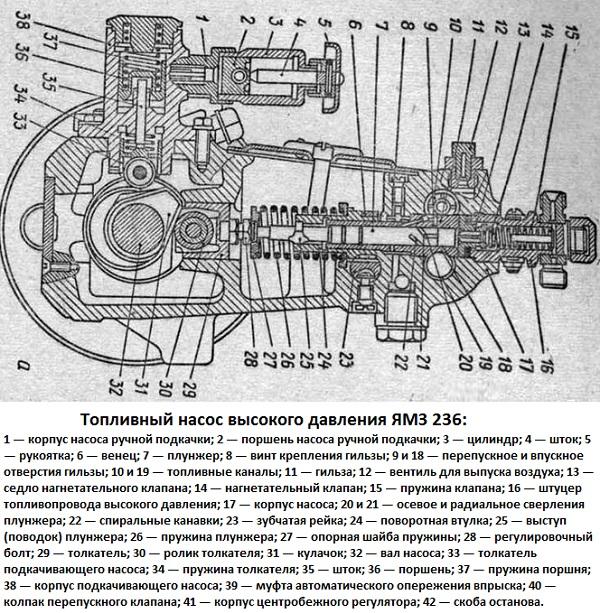 ТНВД ЯМЗ 236 схема и