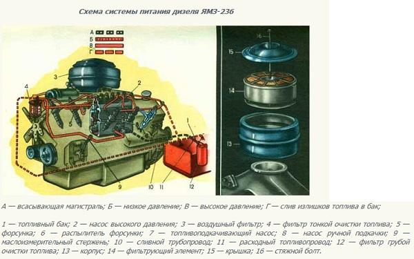 ТНВД ЯМЗ 236 схема